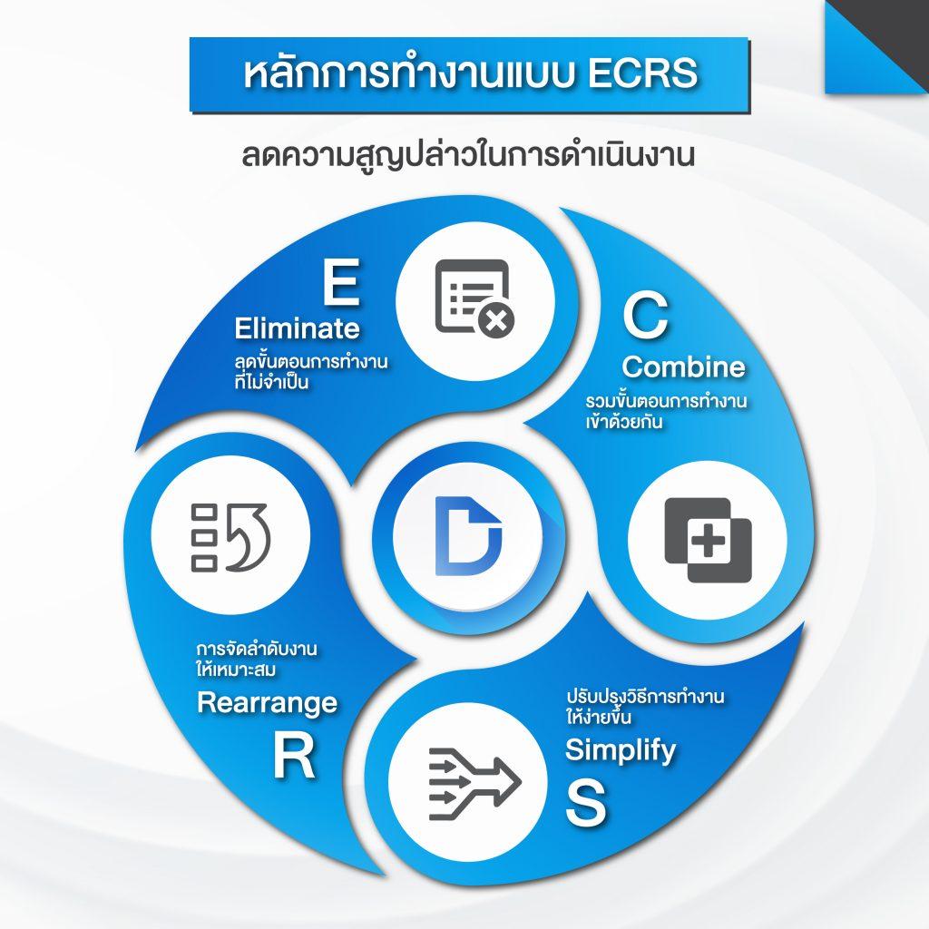 DIGIDOCS หลักการทำงาน แบบ ECRS